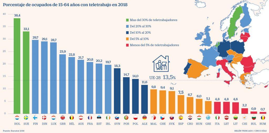 Porcentaje de teletrabajo en los países de la UE