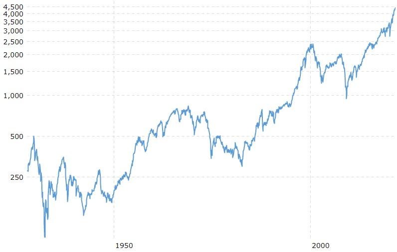 Gráfico histórico del SP500