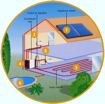 Fret i calor climatizaciones - Calefaccion radiante electrica ...